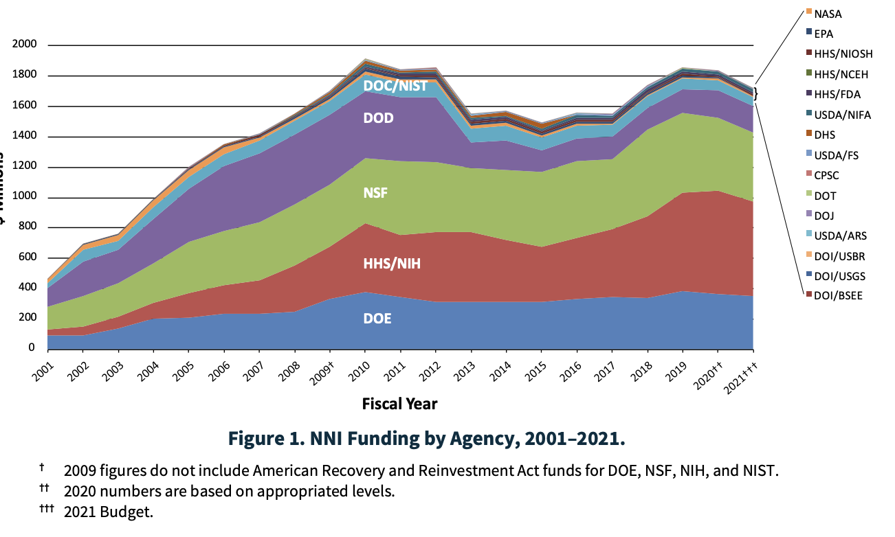 Chart of federal spending on the National Nanotechnology Initiative.