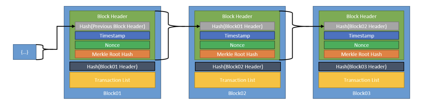 An illustration of the blocks in a blockchain.