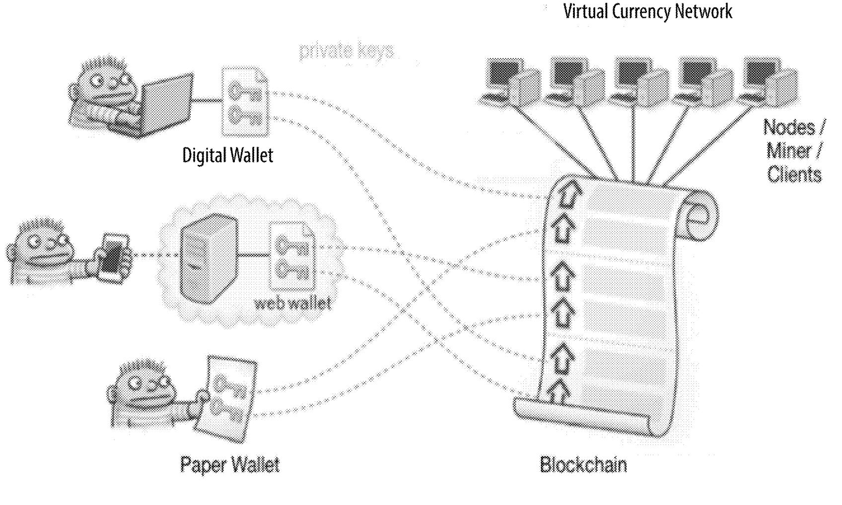 Image of digital, web, and paper wallets